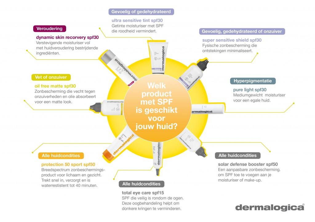 Welke SPF is het meest geschikt voor uw huid?